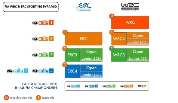 FIA:n rallipyramidi